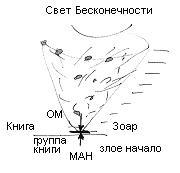 2010-03-26_zohar-la-am-shmot_lesson_bb_02