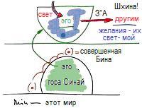 2010-12-09_rav_bs-shivha-tirash-gvirta_lesson_n3_01