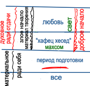 2010-12-23_rav_bs-shalom-ba-olam_lesson_n4