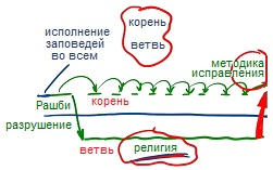 2011-02-20_rav_bs-akdama-panim-meirot_lesson_n4_pic06