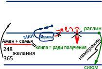 2011-03-20_rav_bs-tes-15_lesson