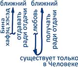 2011-03-23_rav_ikronot-hinuch-globali_lesson_n6_02