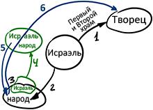 2011-07-24_rav_bs-aravut_lesson_n8_01
