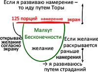 2011-08-26_rav_bs-mitzva-achat_lesson_n3_03