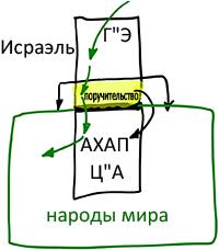 2012-06-03_rav_bs-aravut_lesson_n3_01
