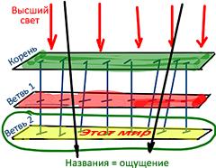 2012-06-15_rav_bs-mahut-hochmat-kabbala_lesson_n4_01