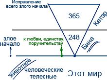 2012-07-10_rav_bs-akdama-zohar_lesson_n12_01