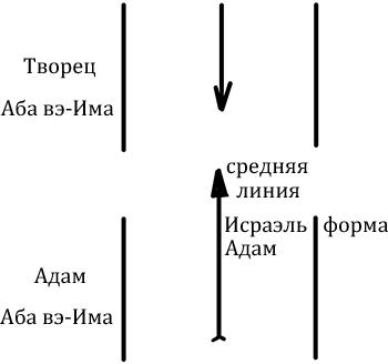 2012-11-11_rav_bs-akdama-pri-hacham_lesson_01
