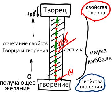 2012-11-12_rav_bs-mahut-hochmat-kabbala_lesson_01