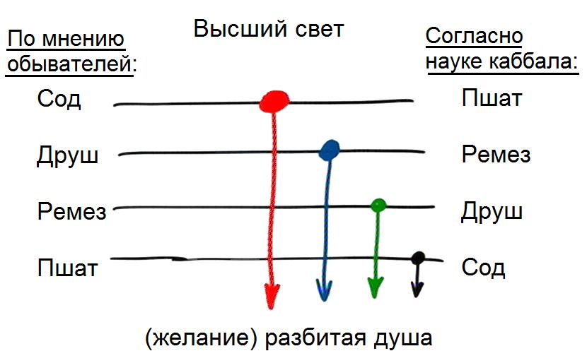 2012-11-20_rav_bs-akdama-tes_lesson_n8_pic10