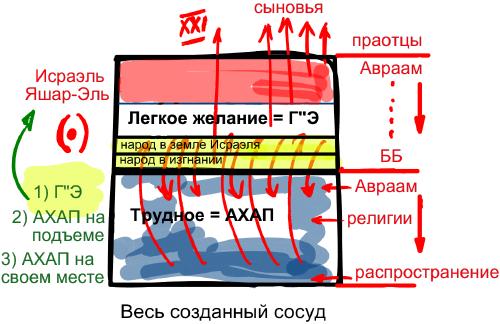 2012-12-02_rav_bs-galut-ve-geula_lesson_n4_01