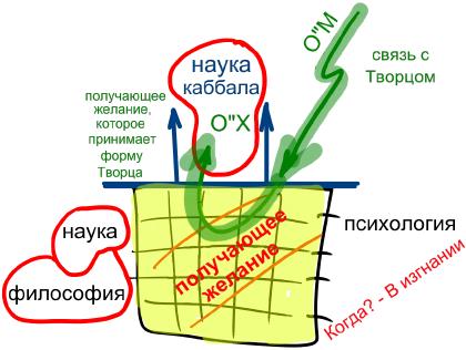 2012-12-06_rav_bs-kabbala-ve-filosofia_lesson_n3_01