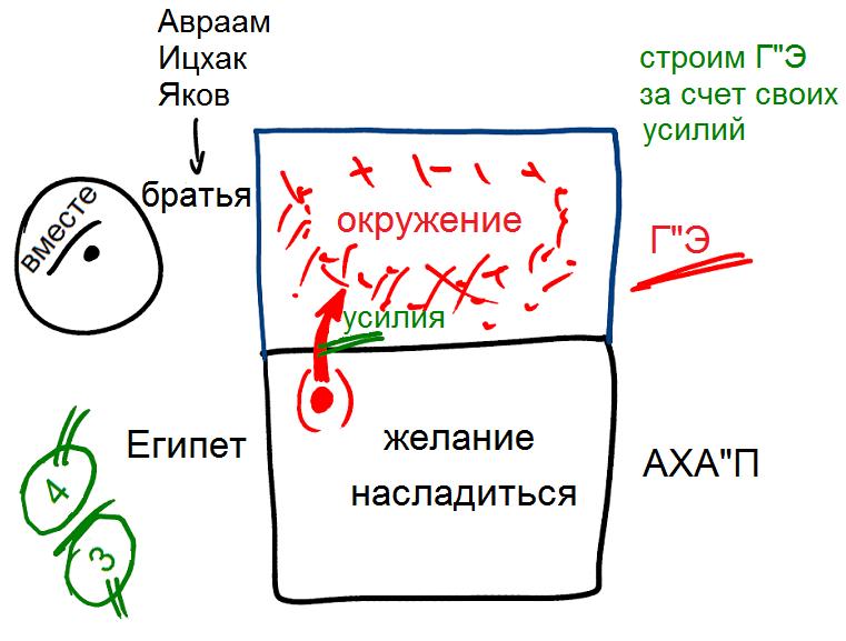 2012-12-25_rav_bs-akdama-tes_lesson_n27-pic2