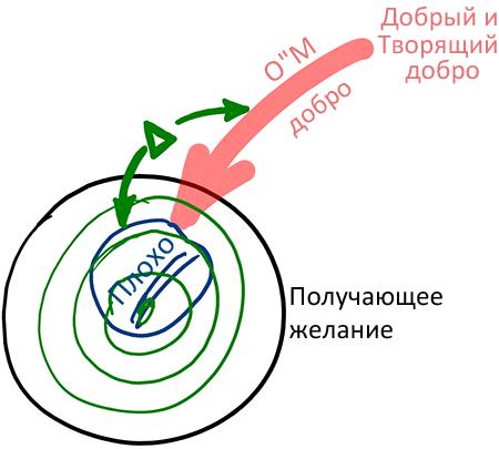 2012-12-28_rav_bs-ashalom_lesson_n4_01