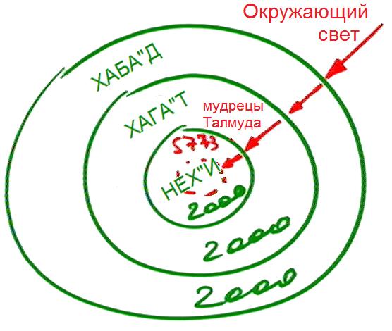 2012-12-31_rav_bs-akdama-tes_lesson_n31_pic04