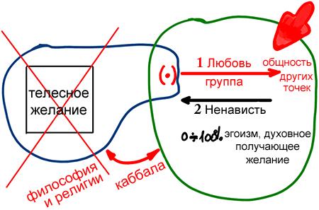 2013-01-06_rav_bs-guf-ve-nefesh_lesson_n6_02