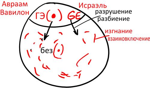 2013-02-03_rav_bs-maamar-le-sium-zohar_lesson_n3_02