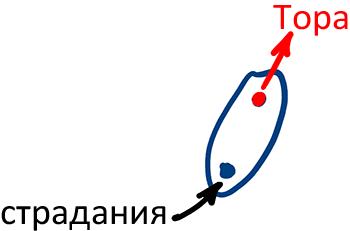2013-02-03_rav_bs-maamar-le-sium-zohar_lesson_n3_04