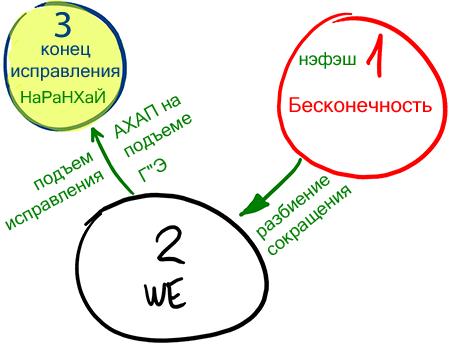 2013-03-19_rav_bs-akdama-zohar_lesson_n16_05