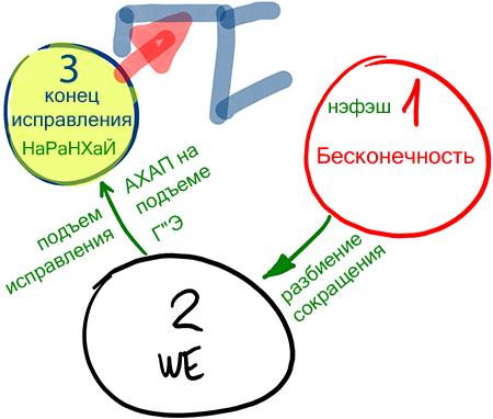 2013-03-19_rav_bs-akdama-zohar_lesson_n16_06