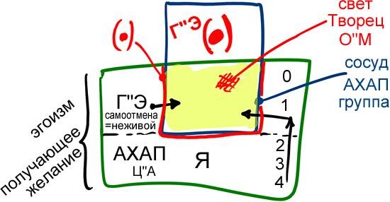 2013-04-17_rav_bs-akdama-zohar_lesson_n23_02