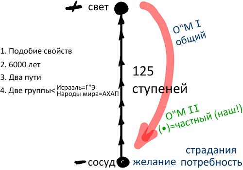 2013-06-28_rav_bs-ashalom_lesson_n16_02
