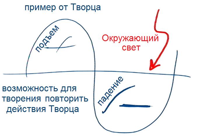 2013-07-25_rav_bs-sod-ibur-leida_lesson_pic03