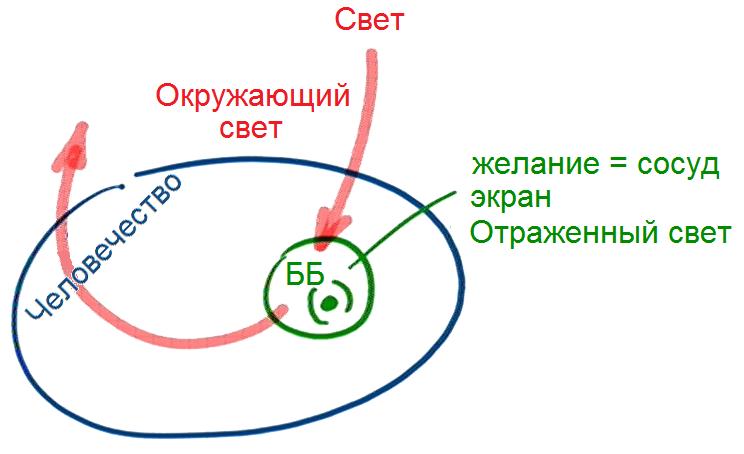 2013-08-02_rav_bs-sod-ibur-leida_lesson_pic03_0