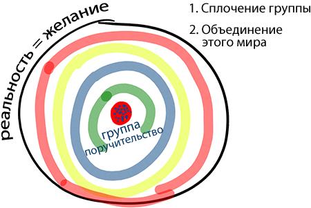 2013-08-15_rav_bs-shivha-tirash-gvirta_lesson_01