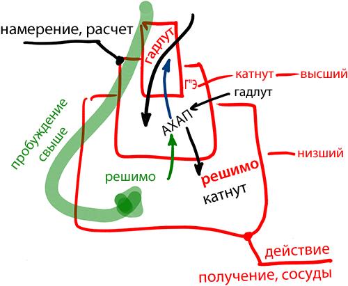 2013-09-11_rav_bs-ashalom_lesson_03