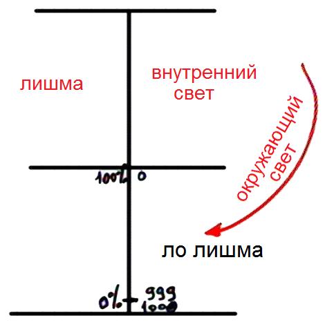 2013-11-15_rav_bs-shamati-064-mitoch-she-lo-lishma_lesson_pic22