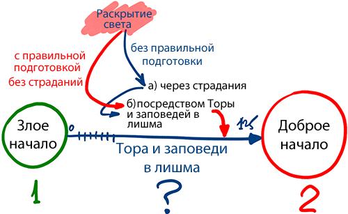 2013-12-18_rav_bs-maamar-le-sium-zohar_lesson_01