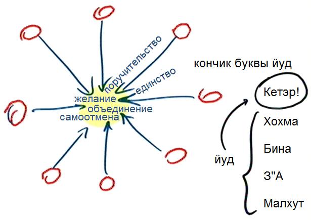 2014-01-02_rav_9-shlavim_lesson_pic05