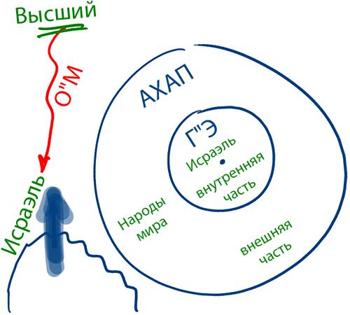 2014-07-16_rav_bs-shamati-069-mikodem-ihie-tikun_lesson_02