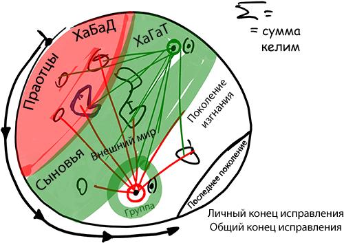 rus_t_rav_bs-shishim-ribo_2013-10-10_lesson_part-1