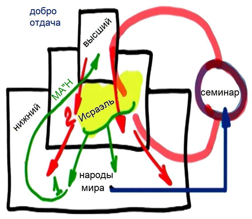 http://www.laitman.ru/wp-content/uploads/2014/07/rus_t_rav_2014-06-18_program_olamot-nifgashim_todaa-shel-am-israel-3_Parts_pic2