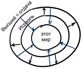 http://www.laitman.ru/wp-content/uploads/2014/07/rus_t_rav_2014-06-18_program_olamot-nifgashim_todaa-shel-am-israel-3_Parts_pic4